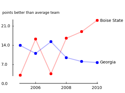 The Power Rank comparison of Boise State and Georgia from 2005 through 2010.