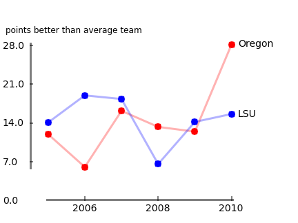 A graphic of Oregon and LSU.