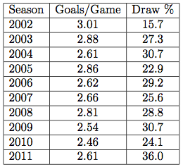 Comparison of Goal and Draw Rates for the Past 10 Seasons