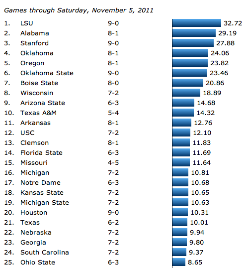 College Football Rankings, Week 10, 2011