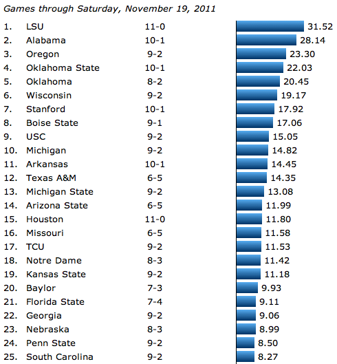 College Football Rankings, Week 12, November 19, 2011