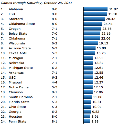 The Power Rank, College Football, Week 9, 2011