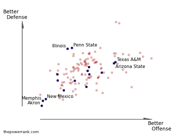 Data visualization of college football teams that fired coaches at the end of the 2011 season.