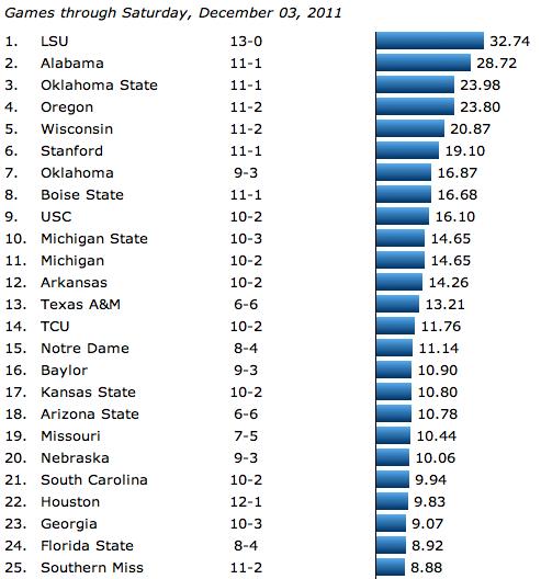 Image for College Football Rankings, Week 14, 2011