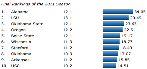 The final college football rankings for the 2011 season.