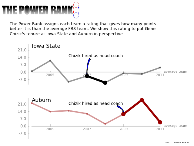 The Power Rank looks at Gene Chizik's tenure at Iowa State and Auburn.