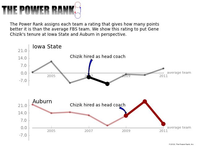 The Power Rank looks at Gene Chizik's tenure at Iowa State and Auburn.