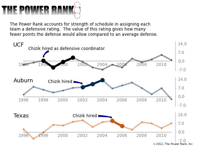 Is Gene Chizik a good defensive coordinator?