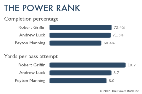 A comparison of Peyton Manning, Andrew Luck and Robert Griffin in their last year of college.