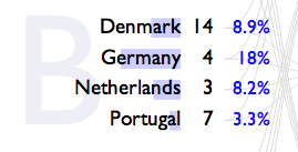 The Power Rank calculates win probabilities for Euro 2012.