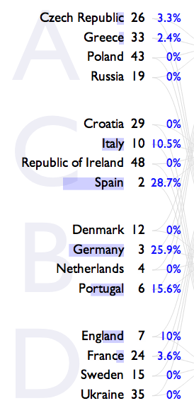 The Power Rank predictions for Euro 2012 after the group stage