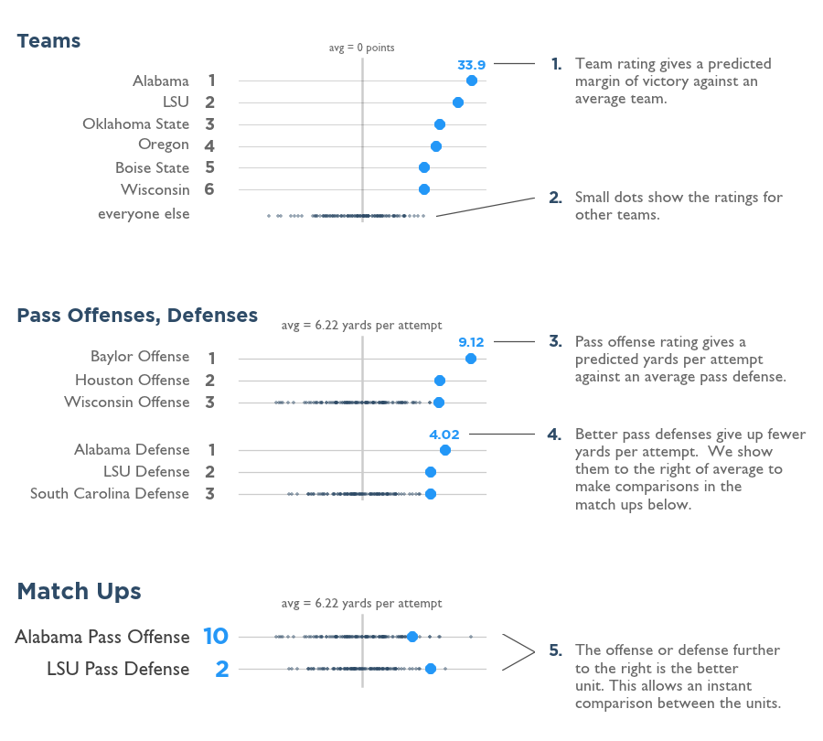 An infographic on how we show match ups in college football