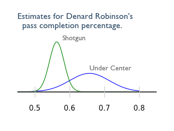 Based on a WolverineNation article, an estimate of Denard Robinson's pass completion percentage