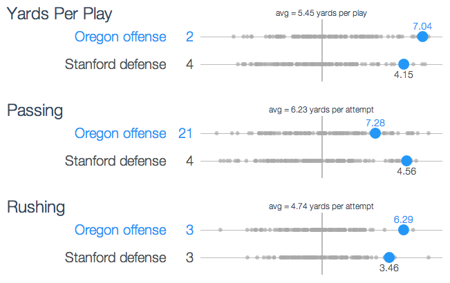 Match up visual of Oregon's offense and Stanford's defense
