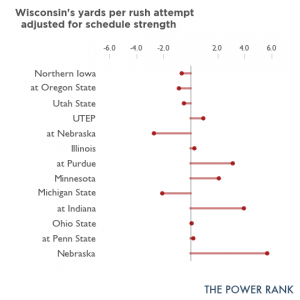 The Power Rank uses strength of schedule adjustments to evaluate Wisconsin's running game.