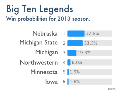 The Power Rank's preseason prediction for the Big Ten Legends Division.