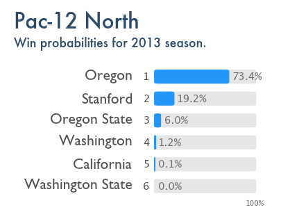 The Power Rank's preseason projection for the Pac-12 North