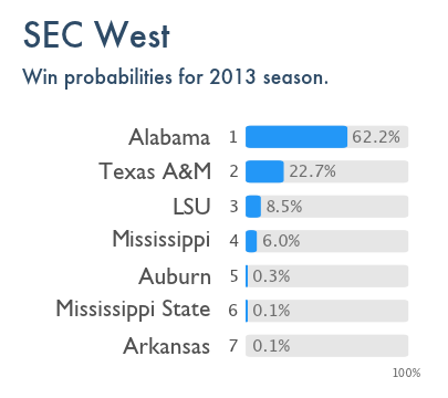 The Power Rank's preseason prediction for SEC West