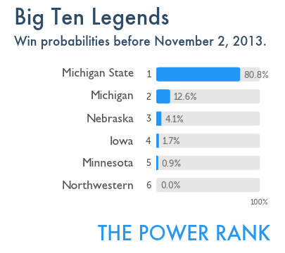 BigTenLegends_winprob_Nov2013