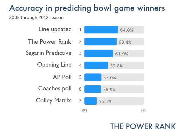 Updated results for accuracy of ranking systems at predicting bowl game winners.