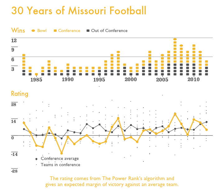 Missouri Team History, The Power Rank