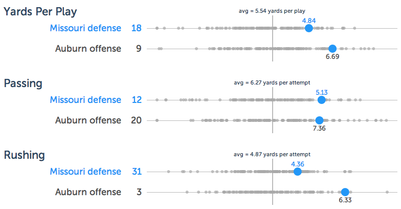 The blue dot for better defenses appear further to the right to facilitate comparisons.