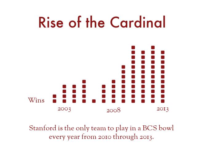 rise_cardinal