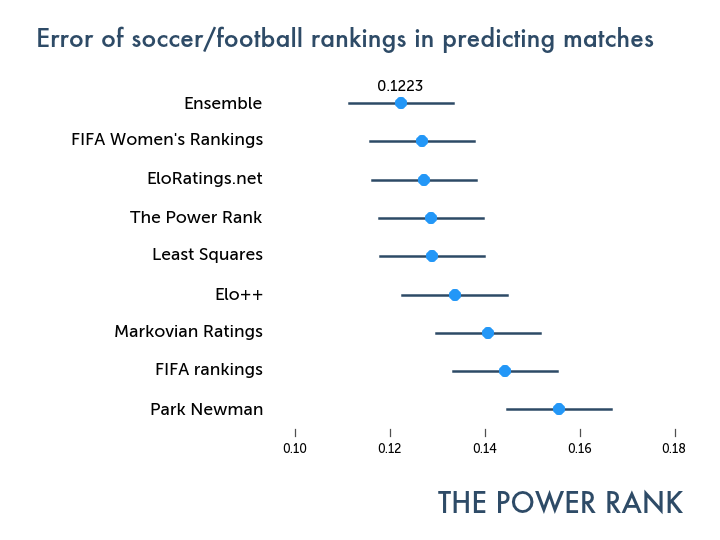 5 insights from academic research on predicting world soccer