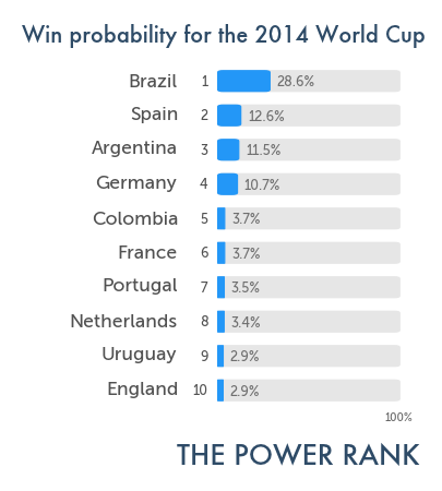 wc2014_winprob_ensemble10