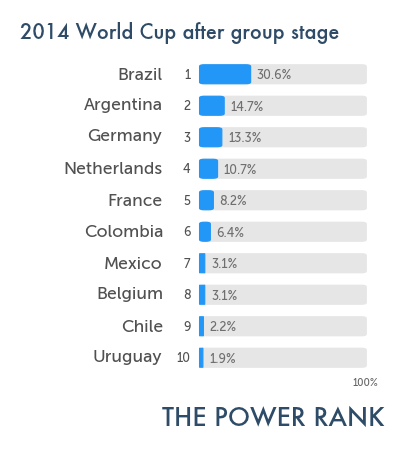 wc2014_winprob_ensemble_aftergroup