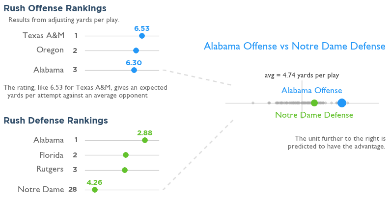 Match up visual for Notre Dame and Alabama before the 2012 title game.
