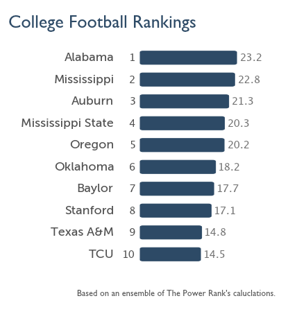 The Power Rank's top 10 as of Oct 16th, which doesn't include Florida State or Notre Dame.