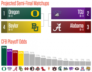 College football playoff prediction after week 11