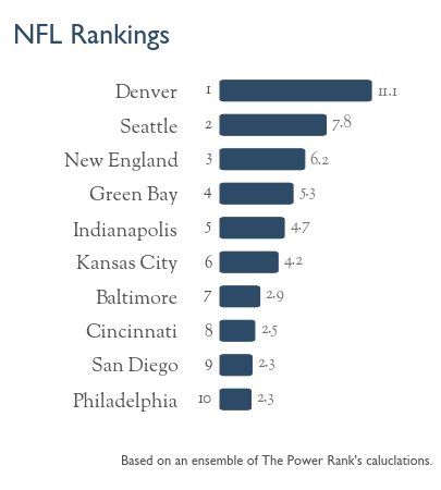 Predictions for the NFL Wildcard Playoffs, 2014