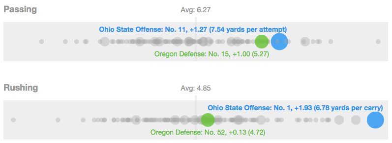 Ohio State's offense versus Oregon's defense in the 2014 championship game.