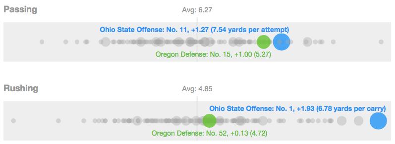 Ohio State's offense vs Oregon's defense
