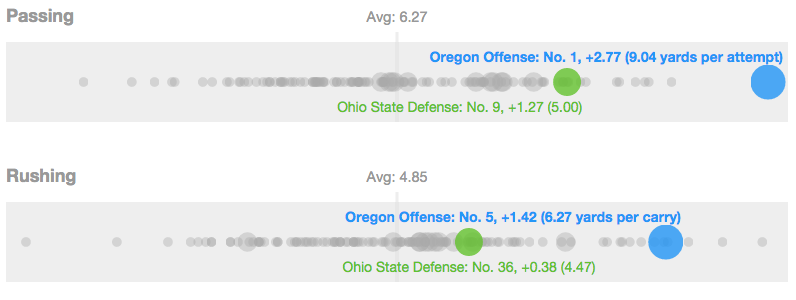 Oregon's offense vs Ohio State's defense