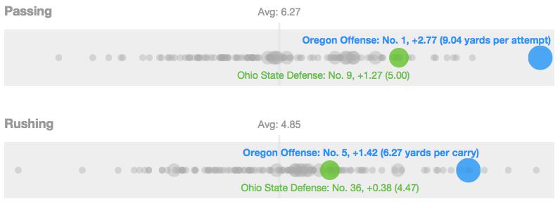 Oregon's offense vs Ohio State's defense