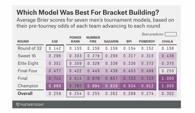 fivethirtyeight_2015_tourney