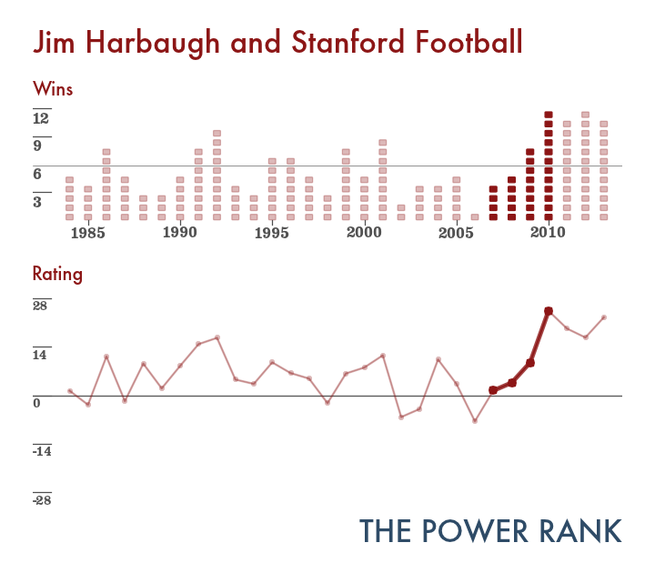 stanford_harbaugh