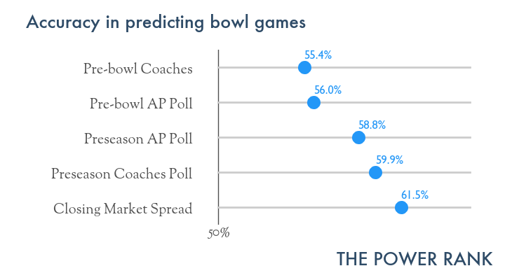 preseason_poll_accuracy_2014