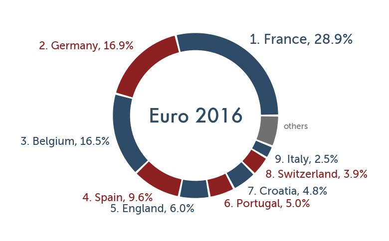 euro2016_winprob_knockout