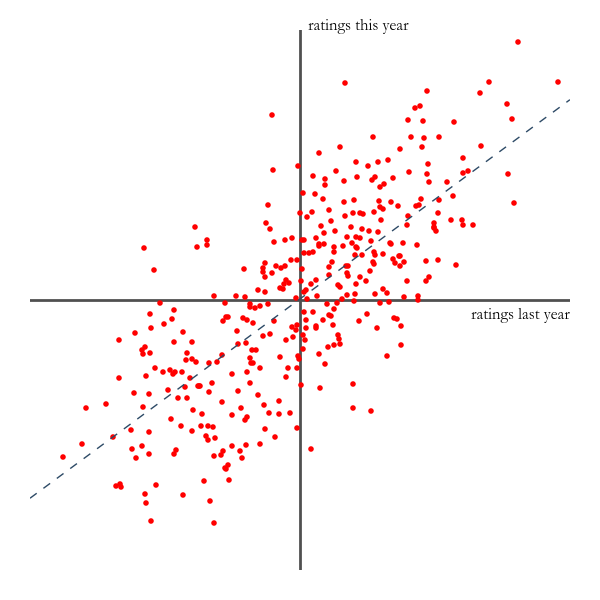 How to make accurate football predictions with linear regression